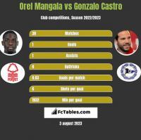 Orel Mangala vs Gonzalo Castro h2h player stats