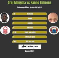 Orel Mangala vs Hanno Behrens h2h player stats