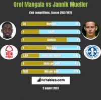 Orel Mangala vs Jannik Mueller h2h player stats