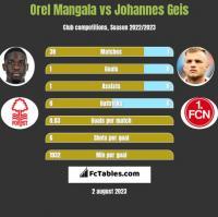 Orel Mangala vs Johannes Geis h2h player stats