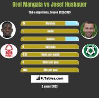 Orel Mangala vs Josef Husbauer h2h player stats