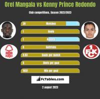 Orel Mangala vs Kenny Prince Redondo h2h player stats