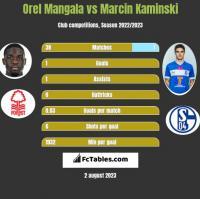 Orel Mangala vs Marcin Kaminski h2h player stats