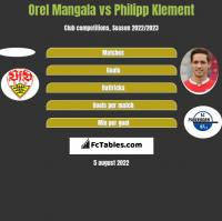 Orel Mangala vs Philipp Klement h2h player stats