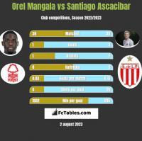Orel Mangala vs Santiago Ascacibar h2h player stats