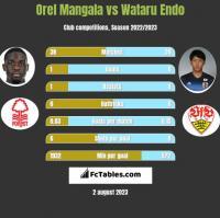 Orel Mangala vs Wataru Endo h2h player stats