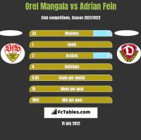 Orel Mangala vs Adrian Fein h2h player stats