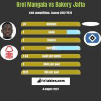 Orel Mangala vs Bakery Jatta h2h player stats
