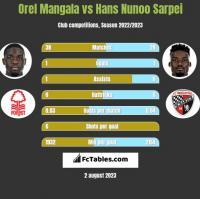 Orel Mangala vs Hans Nunoo Sarpei h2h player stats