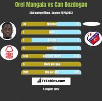 Orel Mangala vs Can Bozdogan h2h player stats