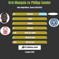 Orel Mangala vs Philipp Sander h2h player stats