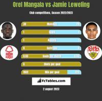 Orel Mangala vs Jamie Leweling h2h player stats