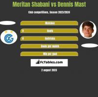 Meritan Shabani vs Dennis Mast h2h player stats