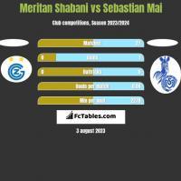 Meritan Shabani vs Sebastian Mai h2h player stats