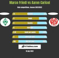 Marco Friedl vs Aaron Caricol h2h player stats