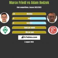 Marco Friedl vs Adam Bodzek h2h player stats