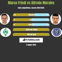 Marco Friedl vs Alfredo Morales h2h player stats