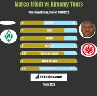 Marco Friedl vs Almamy Toure h2h player stats