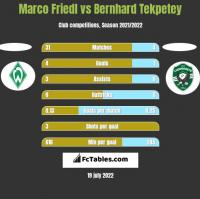 Marco Friedl vs Bernhard Tekpetey h2h player stats
