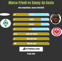 Marco Friedl vs Danny da Costa h2h player stats