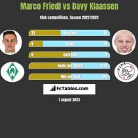 Marco Friedl vs Davy Klaassen h2h player stats