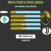 Marco Friedl vs Denis Zakaria h2h player stats