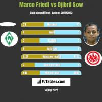 Marco Friedl vs Djibril Sow h2h player stats