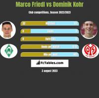 Marco Friedl vs Dominik Kohr h2h player stats
