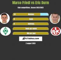 Marco Friedl vs Eric Durm h2h player stats