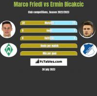 Marco Friedl vs Ermin Bicakcic h2h player stats