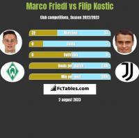 Marco Friedl vs Filip Kostic h2h player stats