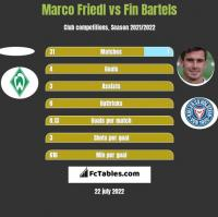 Marco Friedl vs Fin Bartels h2h player stats