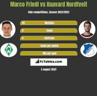Marco Friedl vs Haavard Nordtveit h2h player stats