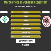 Marco Friedl vs Johannes Eggestein h2h player stats