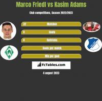 Marco Friedl vs Kasim Adams h2h player stats