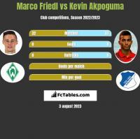 Marco Friedl vs Kevin Akpoguma h2h player stats