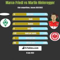 Marco Friedl vs Martin Hinteregger h2h player stats