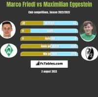 Marco Friedl vs Maximilian Eggestein h2h player stats