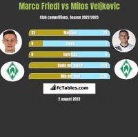 Marco Friedl vs Milos Veljkovic h2h player stats