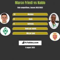 Marco Friedl vs Naldo h2h player stats