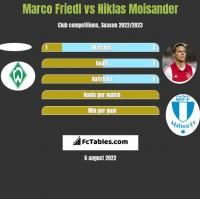 Marco Friedl vs Niklas Moisander h2h player stats