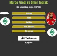 Marco Friedl vs Omer Toprak h2h player stats