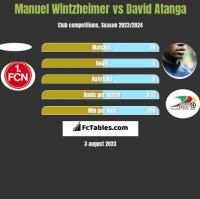 Manuel Wintzheimer vs David Atanga h2h player stats
