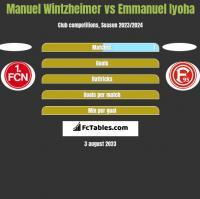 Manuel Wintzheimer vs Emmanuel Iyoha h2h player stats