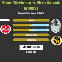 Manuel Wintzheimer vs Silvere Ganvoula M'boussy h2h player stats