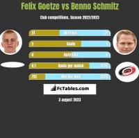 Felix Goetze vs Benno Schmitz h2h player stats