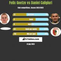 Felix Goetze vs Daniel Caligiuri h2h player stats