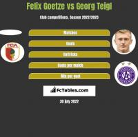 Felix Goetze vs Georg Teigl h2h player stats