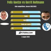 Felix Goetze vs Gerrit Holtmann h2h player stats