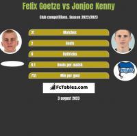 Felix Goetze vs Jonjoe Kenny h2h player stats